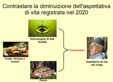 Contrastare riduzione dell'aspettativa di vita con Extravergine e Dieta Mediterranea